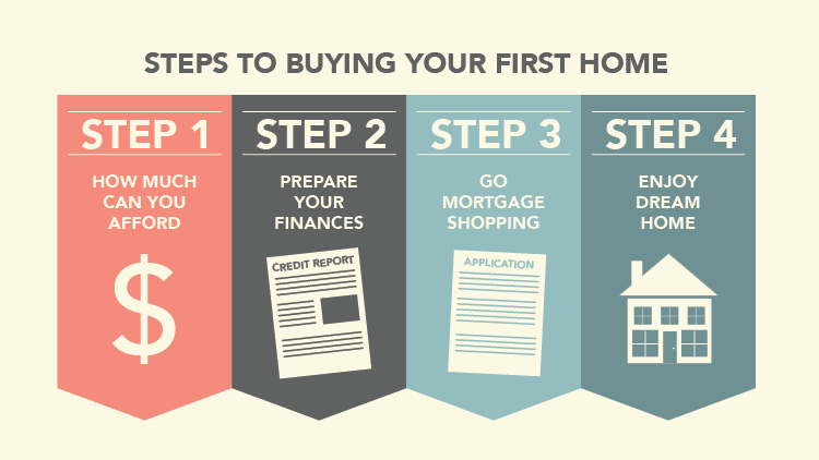 Mortgage and Home Buying Tips